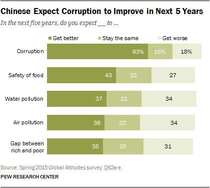 Chinese Expect Corruption to Improve in Next 5 Years