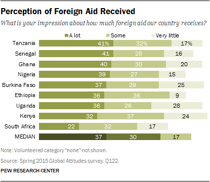 Perception of Foreign Aid Received