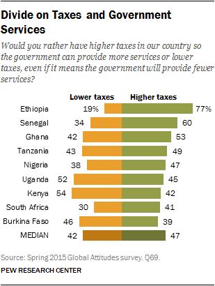 Divide on Taxes and Government Services