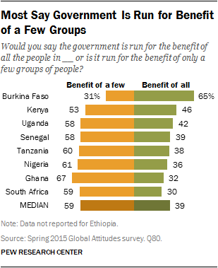 Most Say Government Is Run for Benefit of a Few Groups