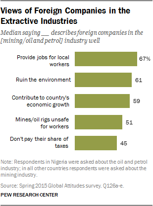 Views of Foreign Companies in the Extractive Industries