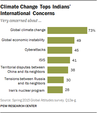 Climate Change Tops Indians' International Concerns