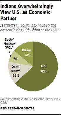 Indians Overwhelmingly View U.S. as Economic Partner