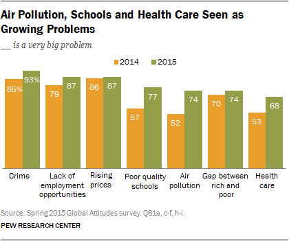 Air Pollution, Schools and Health Care Seen as Growing Problems