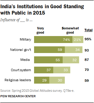 India's Institutions in Good Standing with Public in 2015