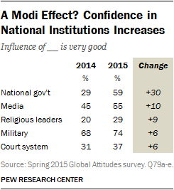 A Modi Effect? Confidence in National Institutions Increases