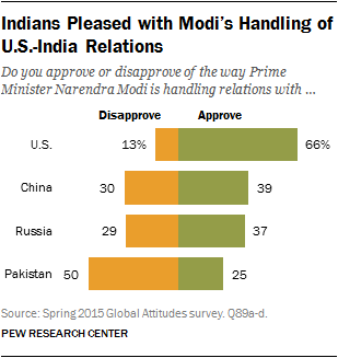 Indians Pleased with Modi's Handling of U.S.-India Relations