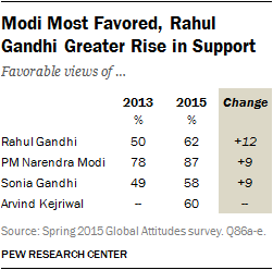 Modi Most Favored, Rahul Gandhi Greater Rise in Support