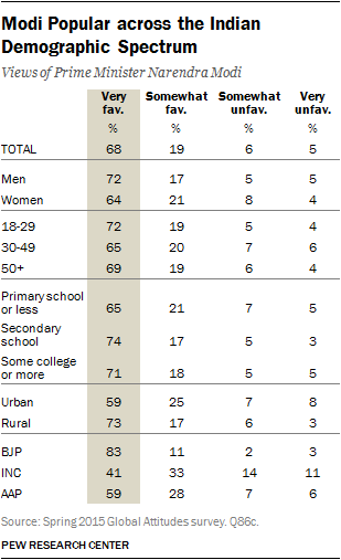Modi Popular across the Indian Demographic Spectrum