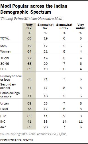 Modi Popular across the Indian Demographic Spectrum