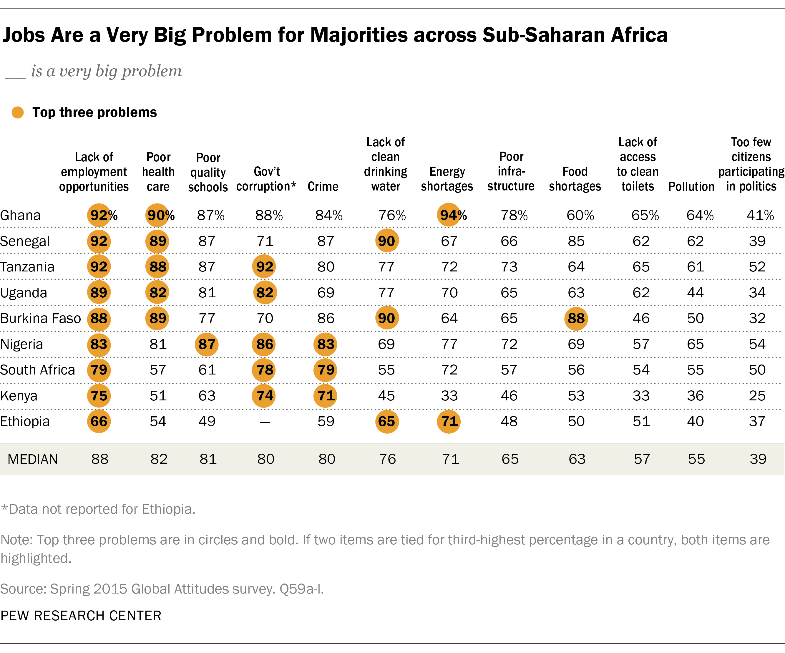 Concerns and Priorities in Sub-Saharan Africa | Pew Research Center