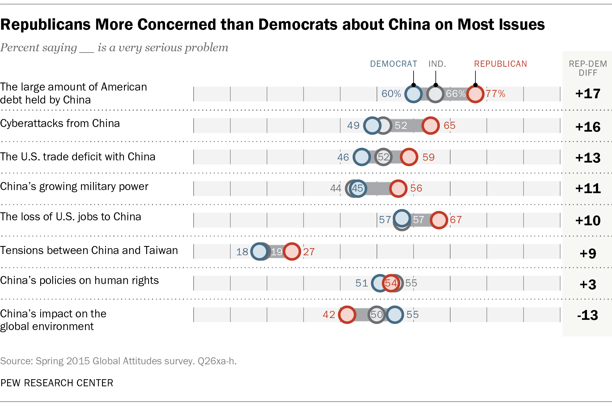Republicans More Concerned than Democrats about China on Most Issues