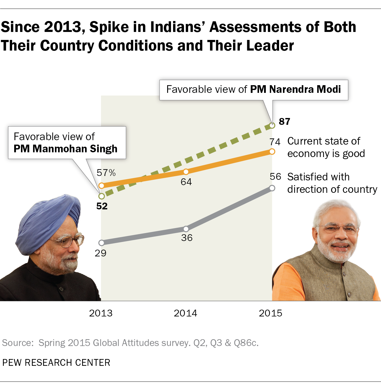 Since 2013, Spike in Indians' Assessments of Both Their Country Conditions and Their Leader