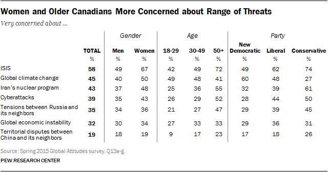 Women and Older Canadians More Concerned about Range of Threats