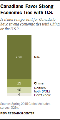 Canadians Favor Strong Economic Ties with U.S.