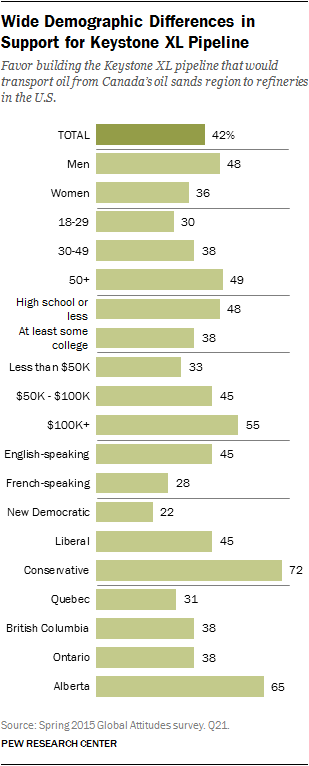 Wide Demographic Differences in Support for Keystone XL Pipeline