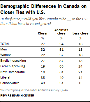 Demographic Differences in Canada on Closer Ties with U.S.