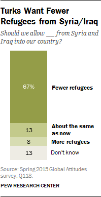 Turks Want Fewer Refugees from Syria/Iraq
