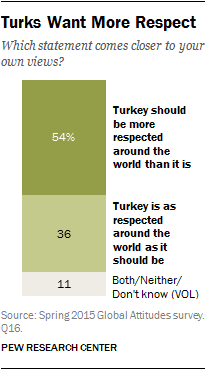 Turks Want More Respect