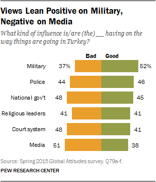 Views Lean Positive on Military, Negative on Media