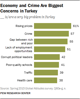 Economy and Crime Are Biggest Concerns in Turkey
