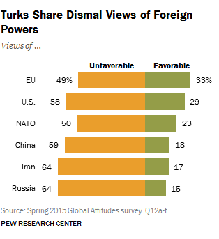 Turks Share Dismal Views of Foreign Powers