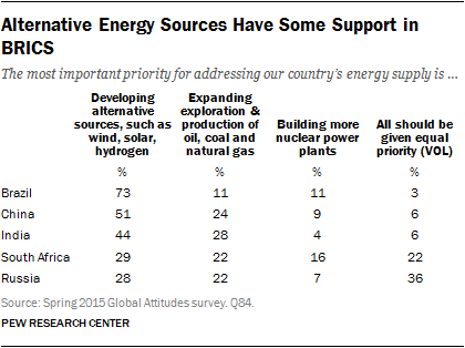 Alternative Energy Sources Have Some Support in BRICS