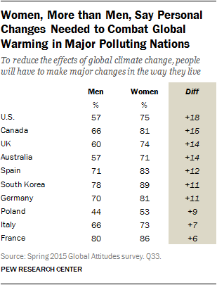 Women, More than Men, Say Personal Changes Needed to Combat Global Warming in Major Polluting Nations