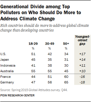 Generational Divide among Top Polluters on Who Should Do More to Address Climate Change