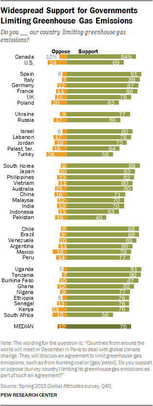 Widespread Support for Governments Limiting Greenhouse Gas Emissions