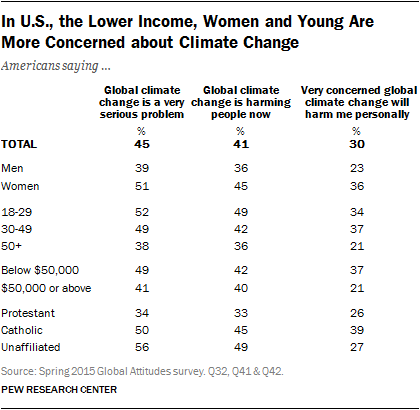 In U.S., the Lower Income, Women and Young Are More Concerned about Climate Change