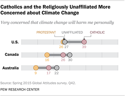 Catholics and the Religiously Unaffiliated More Concerned about Climate Change