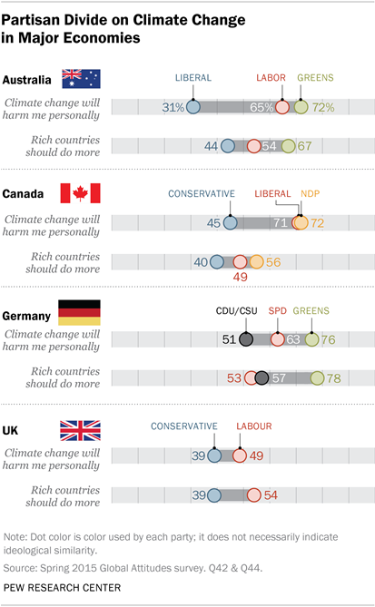 Partisan Divide on Climate Change in Major Economies
