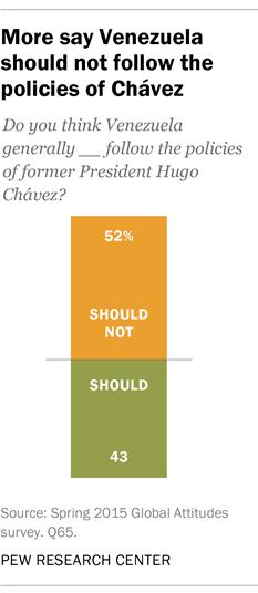 More say Venezuela should not follow policies of Chávez