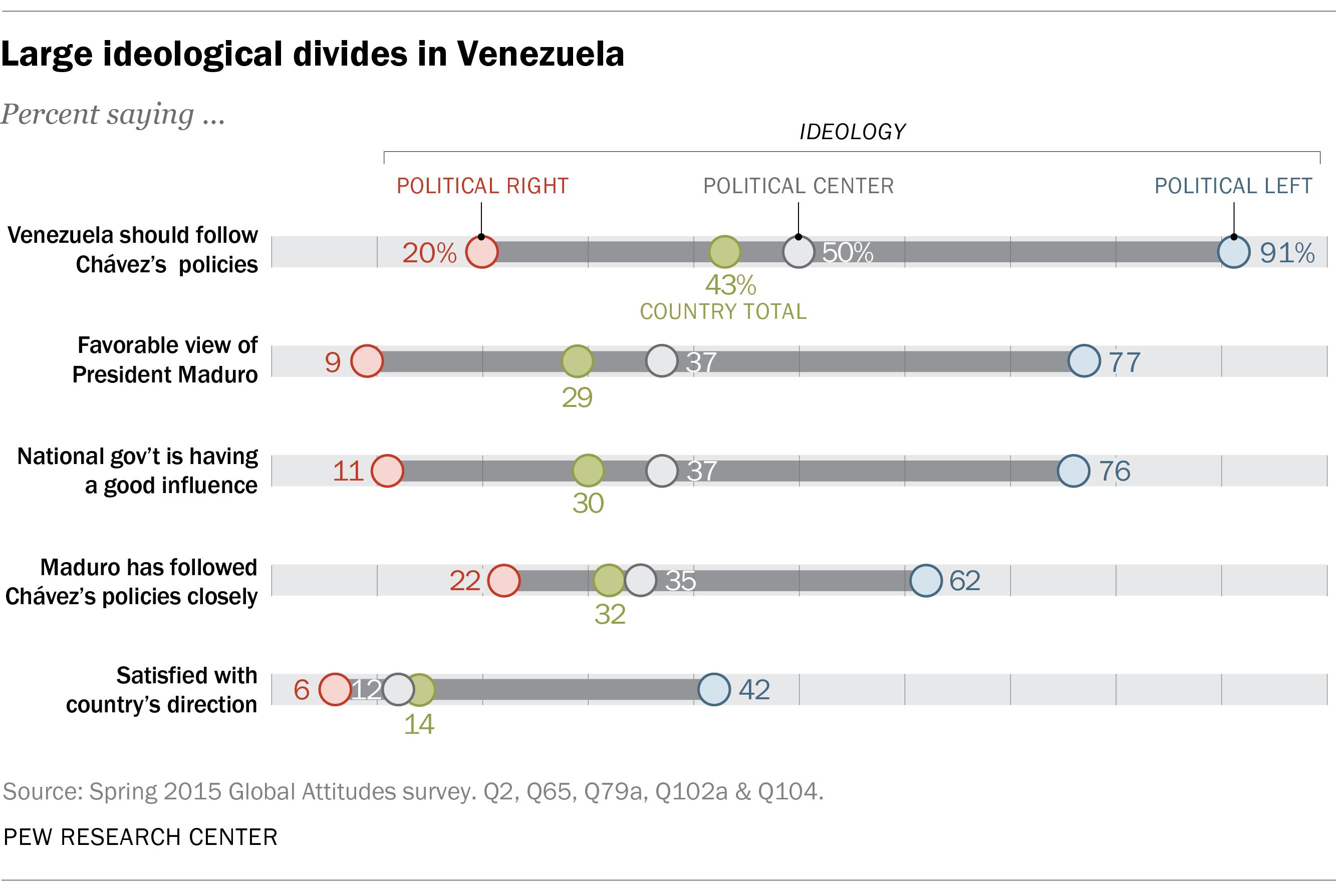 Large ideological divides in Venezuela