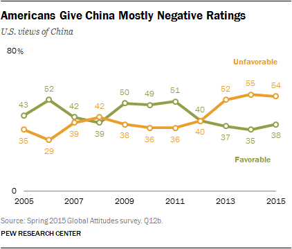 Americans Give China Mostly Negative Ratings