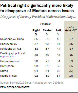 Political right significantly more likely to disapprove of Maduro across issues