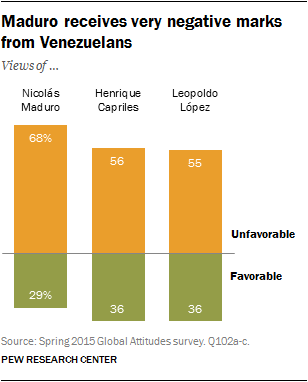 Maduro receives very negative marks from Venezuelans