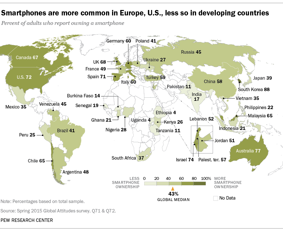 Global smartphone ownership