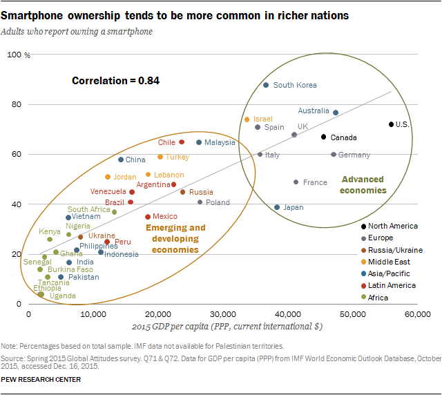 Smartphone ownership tends to be more common in richer nations