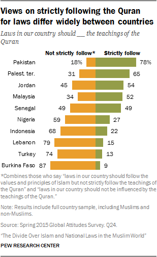 Views on strictly following the Quran for laws differ widely between countries