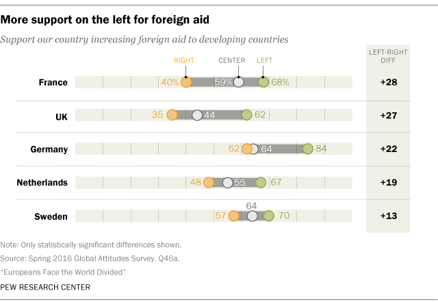 More support on the left for foreign aid