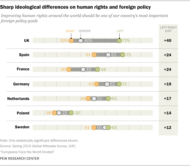 Sharp ideological differences on human rights and foreign policy