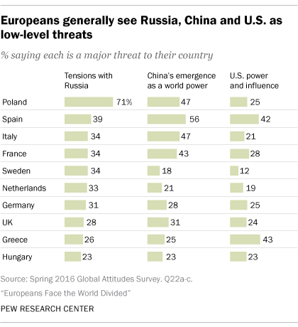 Europeans generally see Russia, China and U.S. as low-level threats