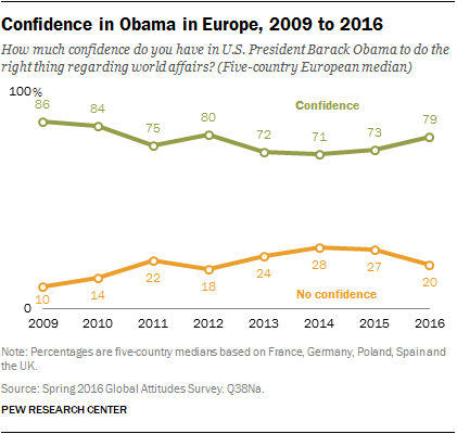 Confidence in Obama in Europe, 2009 to 2016