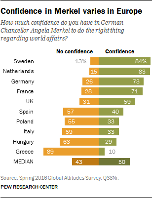 Confidence in Merkel varies in Europe