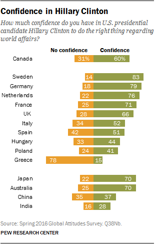 Confidence in Hillary Clinton