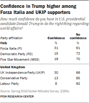Confidence in Trump higher among Forza Italia and UKIP supporters
