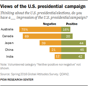 Views of the U.S. presidential campaign