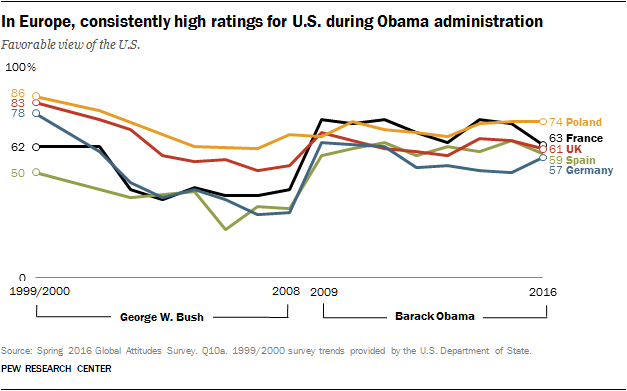 In Europe, consistently higher ratings for U.S. during Obama administration
